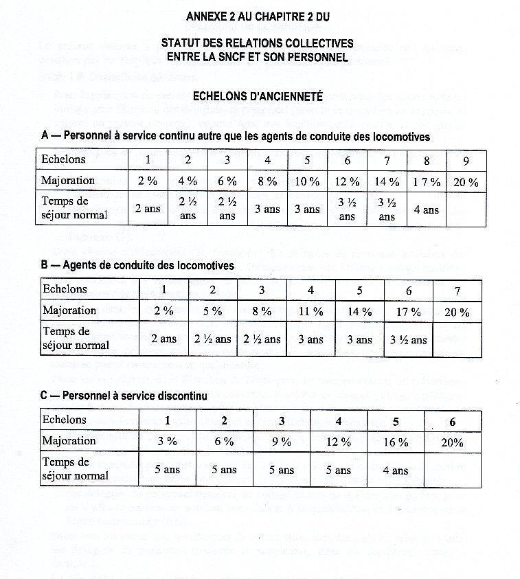 R mun ration l 39 entreprise sncf ses m tiers ses - Grille echelon categorie c ...