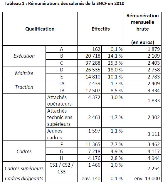 tableau r 233 mun 233 ration moyenne 2010 l entreprise sncf ses m 233 tiers ses cheminots le web des